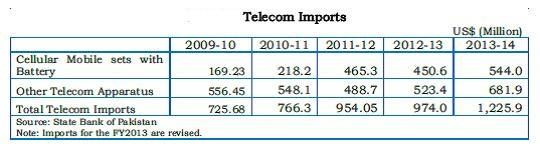 TelecomImports2014
