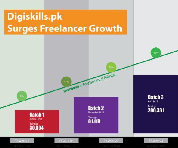 Digiskills-Graph