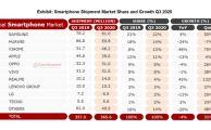 realme-GlobalSmartphoneMarket