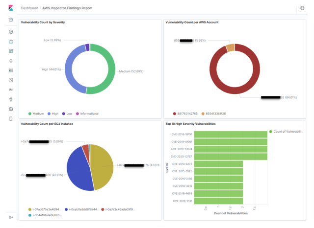 Figure 15: An example Kibana dashboard showing results from Amazon Inspector