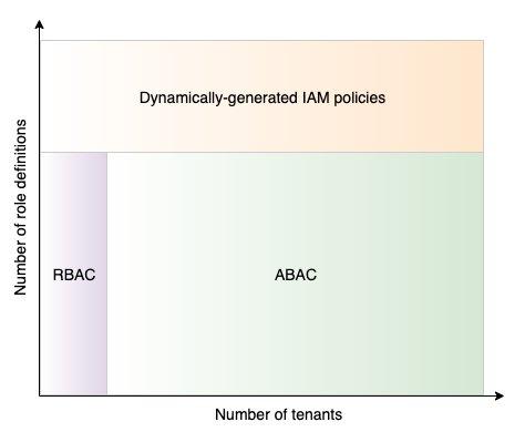 Figure 1: IAM tenant isolation methods