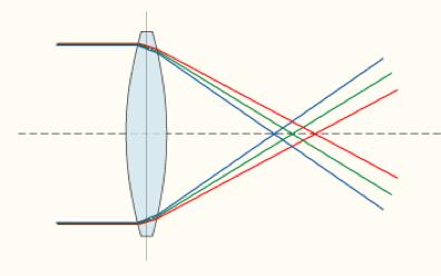 lenslerin odak noktaları