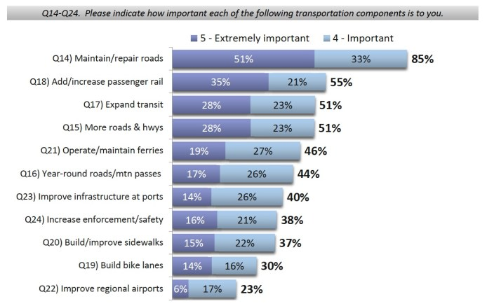 2011 Statewide Transportation Survey