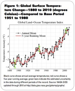 Figure 1: Global Surface Temperature Change—1880 to 2010 (degrees Celsius)—Compared to Base Period 1951 to 1980