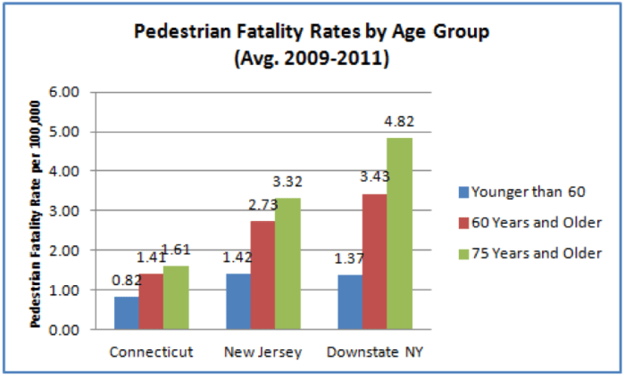 Older Pedestrians at Risk