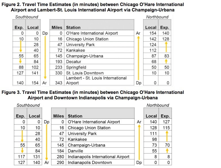 Figure 2. Travel Time Estimates (in minutes) between Chicago O'Hare International  Airport and Lambert-St. Louis International Airport via Champaign-Urbana