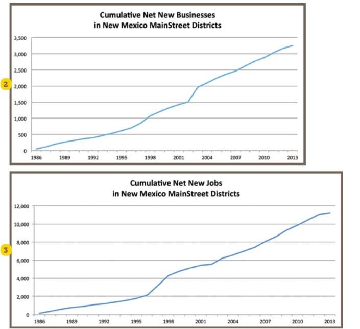 Cumulative Net Jobs