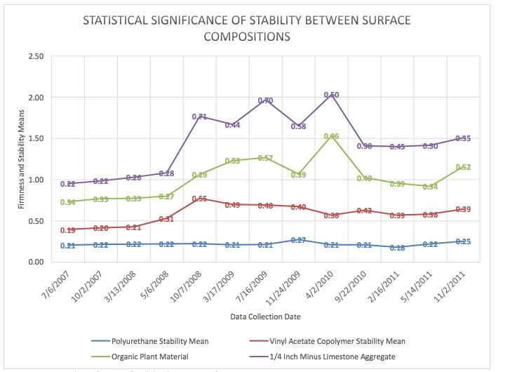 FigureMStatisticalsignificanceofstabilitybetweensurfacecompositions