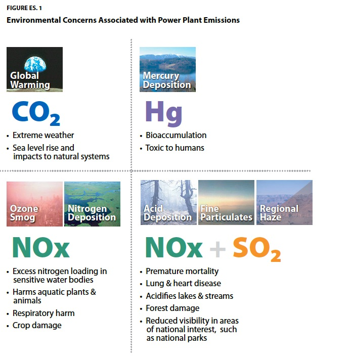 FIGURE ES. 1 Environmental Concerns Associated with Power Plant Emissions