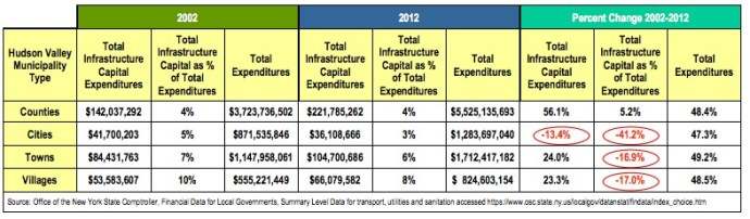 HUDSON VALLEY INFRASTRUCTURE: REDUCED PUBLIC INVESTMENT
