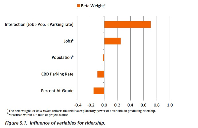 Figure S.1. Influence of variables for ridership.