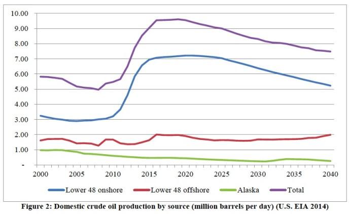 Figure 2: Domestic crude oil production by source (million barrels per day) (U.S. EIA 2014)