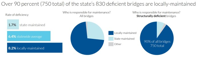 bridgesOver 90 percent (750 total) of the state's 830 deficient bridges are locally-maintained6.4