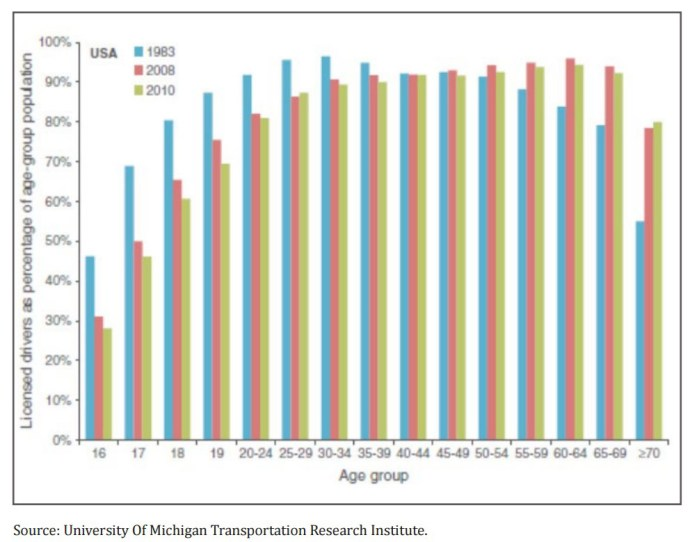 FIGURE 1: LICENSED DRIVERS AS A PERCENTAGE OF THEIR AGE-GROUP POPULATION
