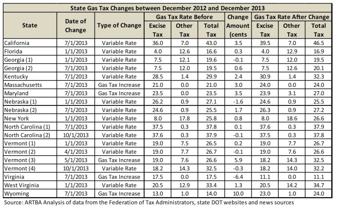 State Gas Tax Changes between December 2012 and December 2013