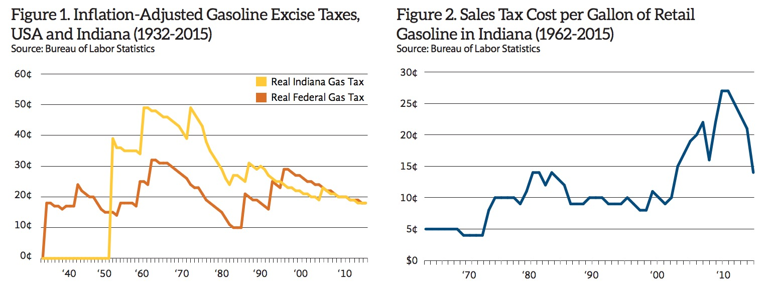 Indiana Gas Tax >> Indiana History And Analysis Of Gas Taxes Infrastructureusa