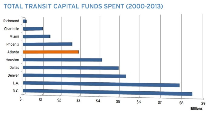 Total Transit Capital Funds Spent (2000-2013)