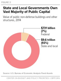 Figure 2: State and Local Governments Own Vast Majority of Public Capital
