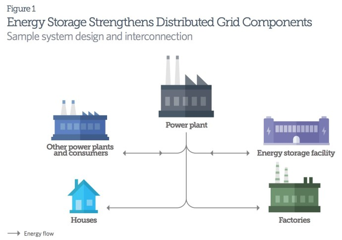 Figure 1: Energy Storage Strengthens Distributed Grid Components