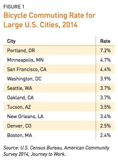 FIGURE 1 Bicycle Commuting Rate for Large U.S. Cities, 2014