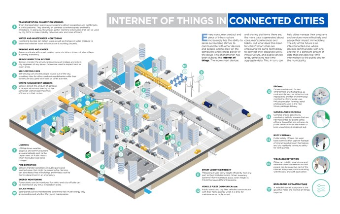 National League of Cities: the Internet of Things