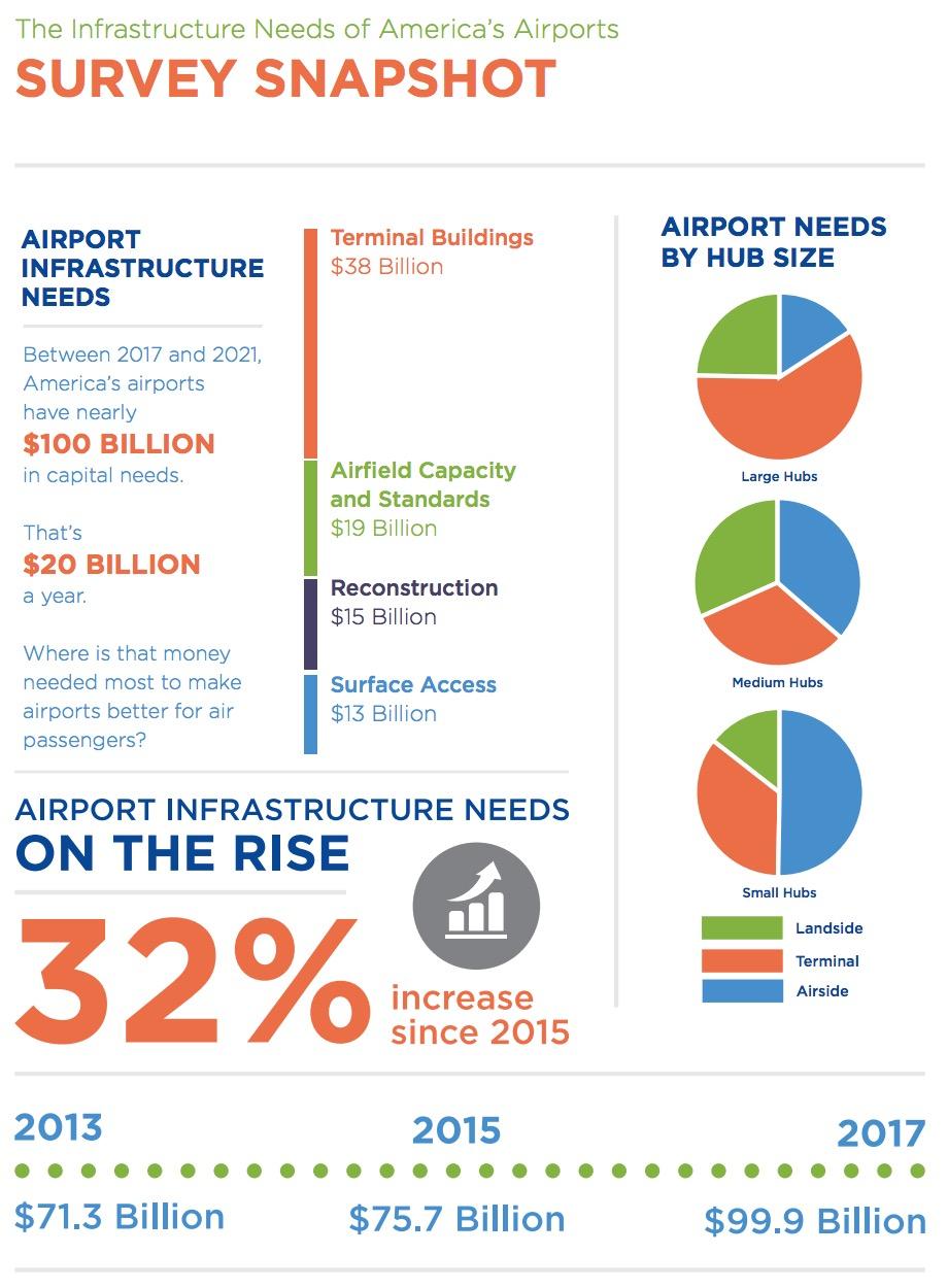 Airport Infrastructure Needs