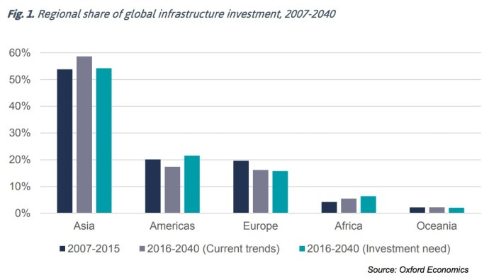 Fig. 1. Regional share of global infrastructure investment, 2007-2040