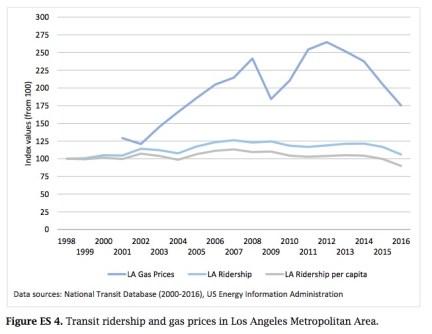 Falling Transit Ridership in California: Figure ES-4