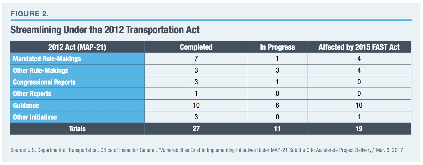 Map 21 Act.Streamlining Infrastructure Environmental Review Infra Views