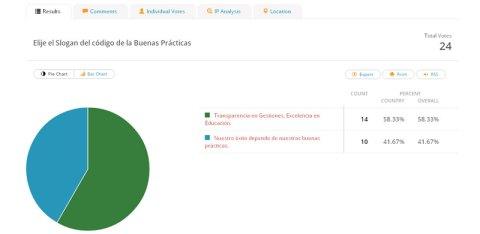 Resultado de la votación