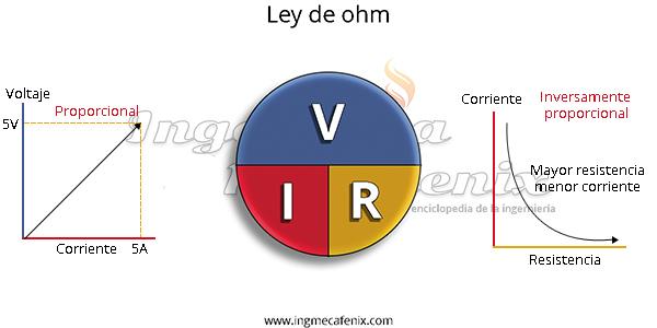 ¿Que es la ley de ohm y como se utiliza?
