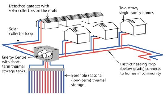 Drake Landing Solar Community, Drake Landing Alberta Canada, solar thermal community Canada, solar thermal community, solar thermal energy, solar thermal heating, Okotoks solar community, drake2.jpg
