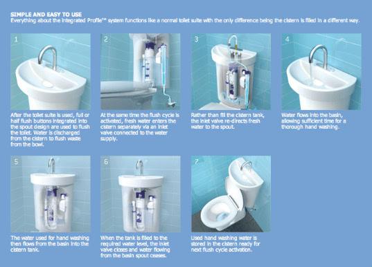 Es doble inodoro y un lavabo en un sistema de aguas grises - Inodoro y lavabo en uno ...