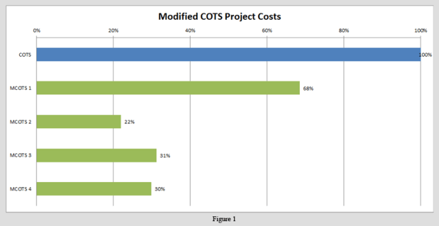 Original COTS Project Cost v. MCOTS Project Costs