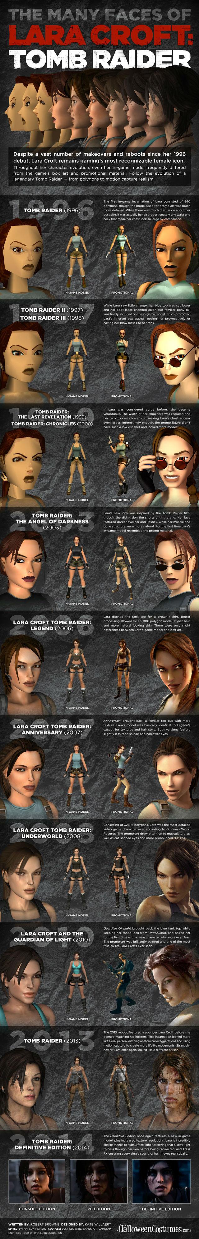 Infográfico sobre evolução visual da Lara Croft