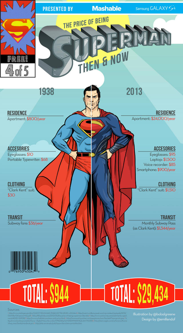 the-price-of-being-superheroes-then-and-now-infographics-2-w640