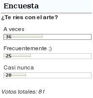 Resultados de la encuesta ¿Te ríes con el arte?