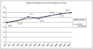 La signification très politique de l'abstention croissante aux européennes : la preuve par les chiffres