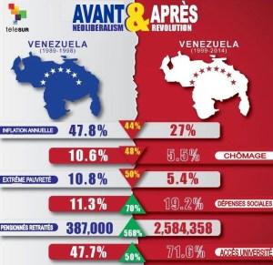 VENEZUELA : du néolibéralisme à la révolution bolivarienne