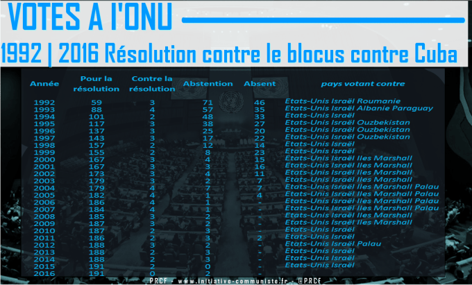 onu-resolution-2016-blocus-de-cuba