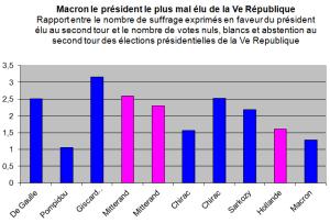 Macron président le plus mal élu de la Ve République