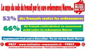 66% des français soutiendront un mouvement social contre les ordonnances Macron : ils peuvent les stopper aux législatives et en se mobilisant !