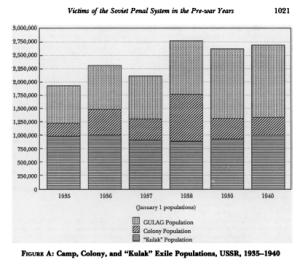 Vrais chiffres du Goulag vs propagande anticommuniste : les faits historiques.