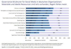 Social Media Governance 2010 - Governance Strukturen