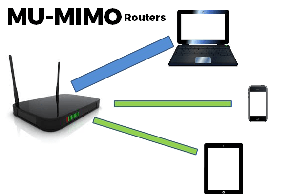 Best MU-MIMO Routers