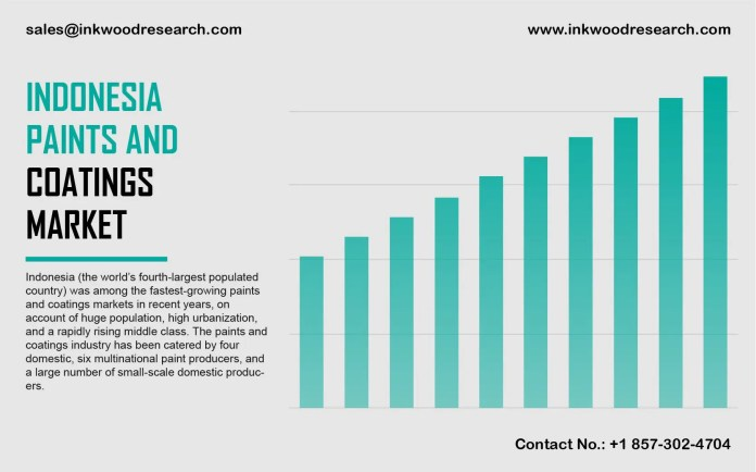 Indonesia Paints Coatings Market Trends Opportunity Share Analysis