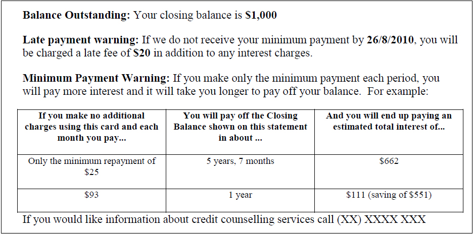 credit card minimum repayment table