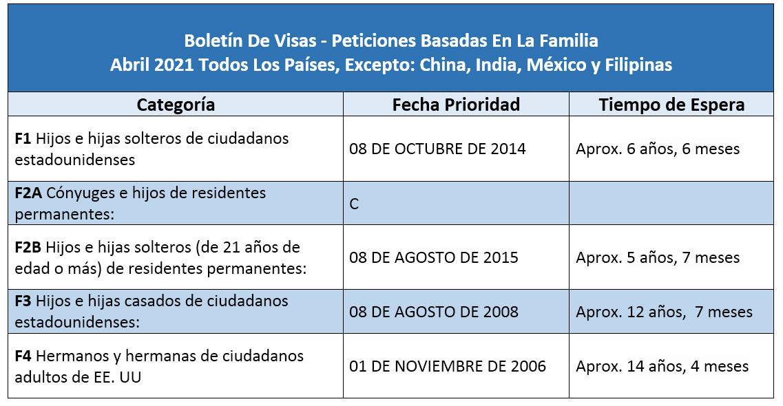 Boletín De Visas Abril 2021