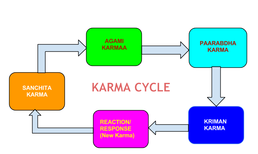a study on the relation of the concept of varna to the concept of karma The idea of staying away from unclean people is understandable in a society that was obsessed with the concept of physical and mental purity there is nothing unusual with people who are selective in choosing their friends and relationships.