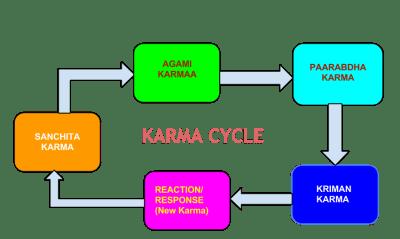 Karma Cycle